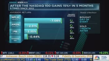 These stocks have gains when the Nasdaq 100 is up