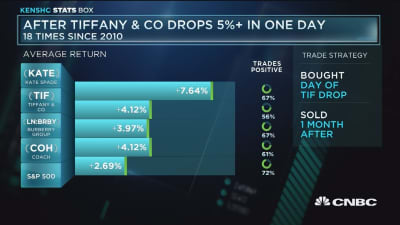 What happens to Tiffany's after it drops 5% in one day