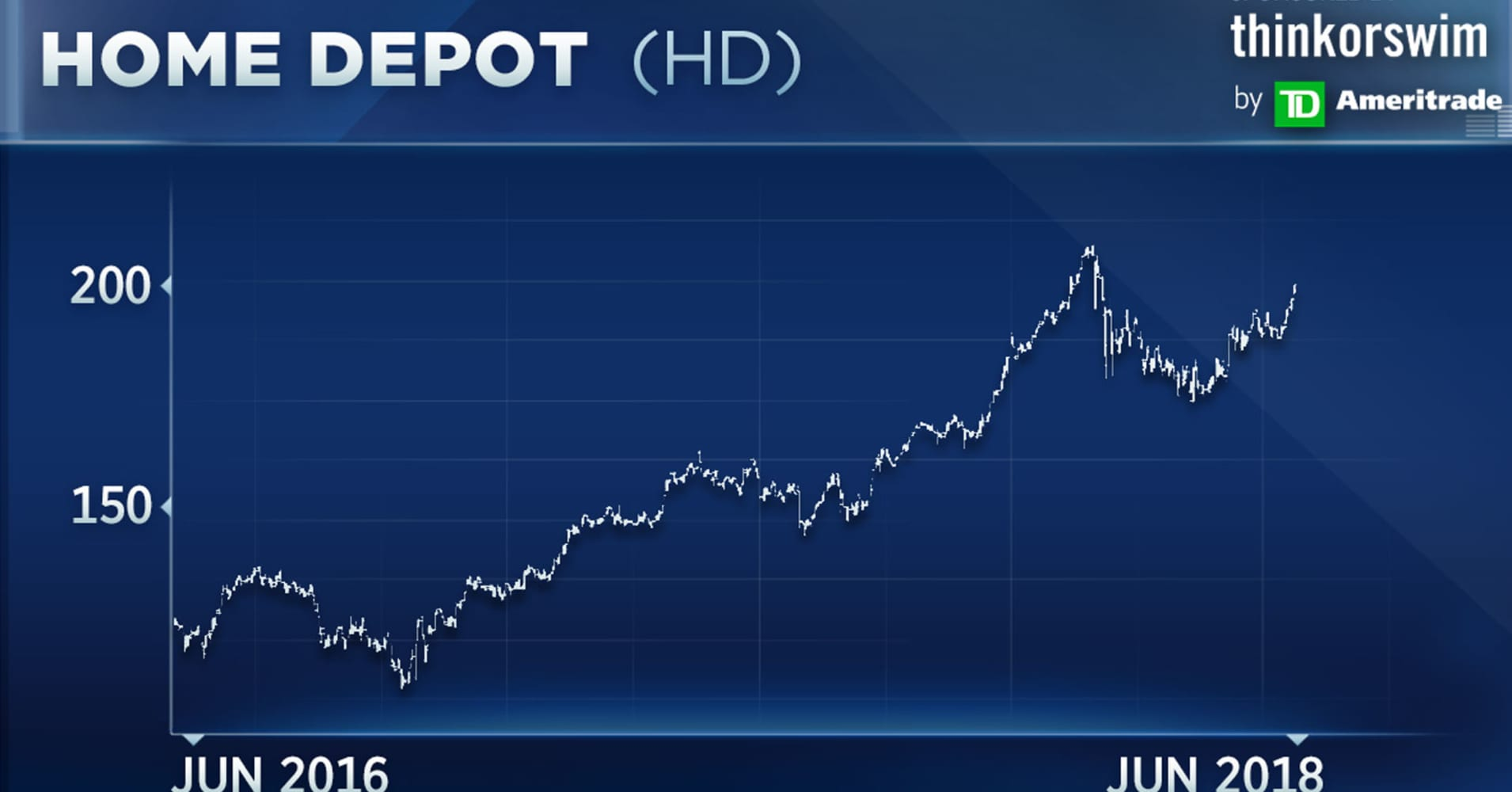 Charts point to a big breakout for Dow stock Home Depot, technician says
