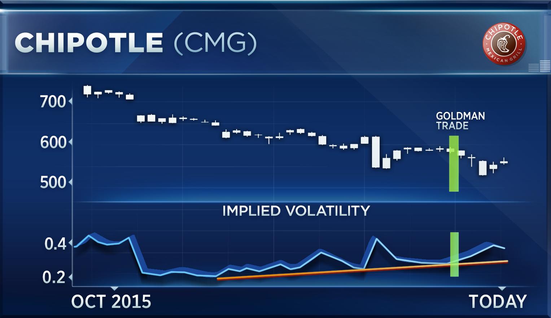 Goldman erroneous options trades