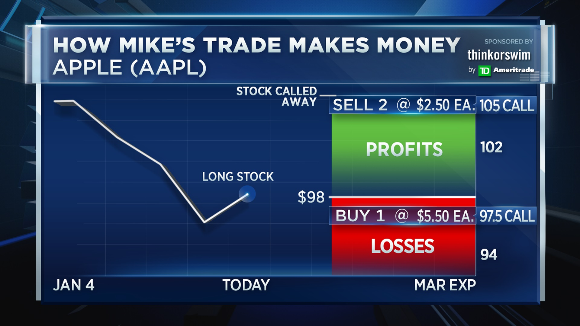 Trade options make money khouw