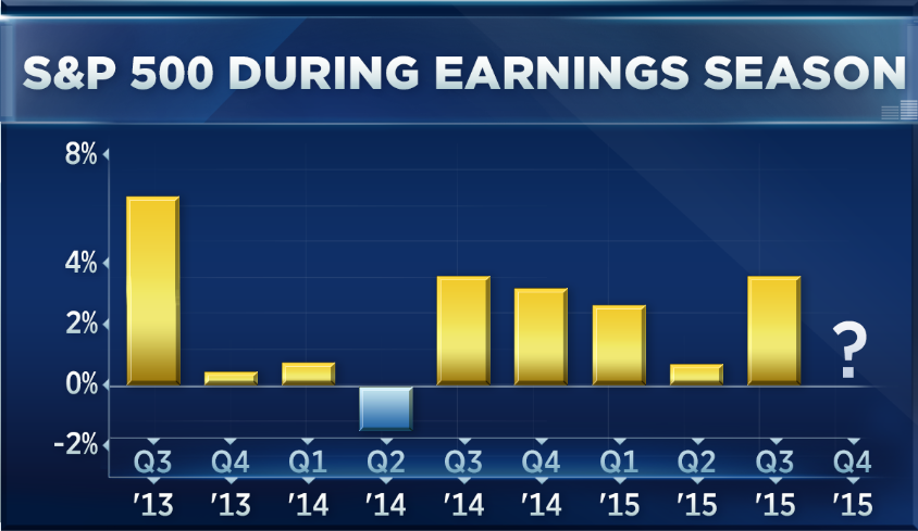 Trading options into earnings