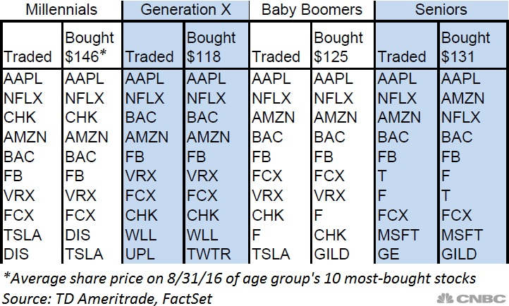 The stocks millennials love to buy