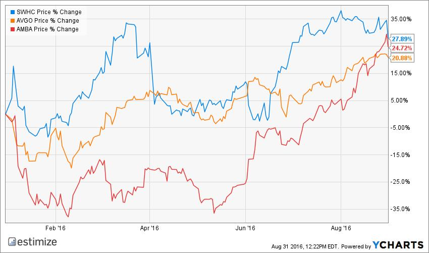 Three stocks with a history of popping on earnings report