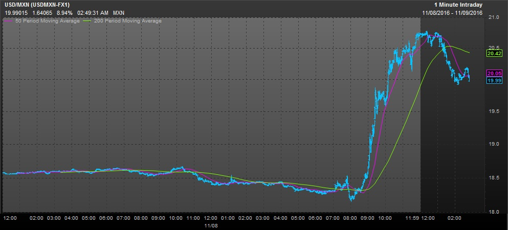 Us Dollar Vs Mexican Peso Election Night Performance As Of 2 51 A M Et Wednesday