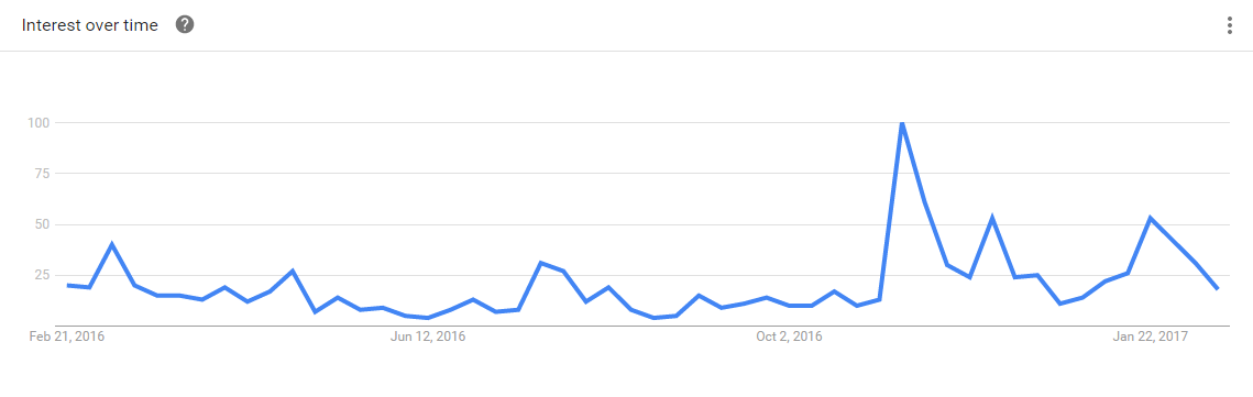 Searches For Currency Manition Skyrocketed Shortly After Trump S Election Source Google Trends