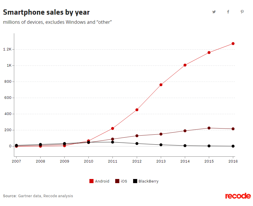 Chart of the day: The BlackBerry's fall to 0 0 percent