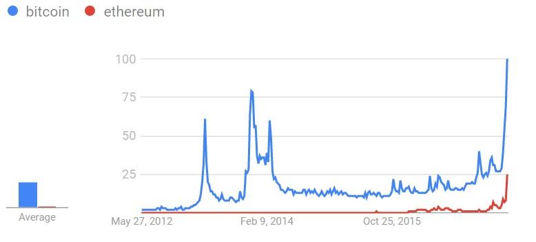 Bitcoincharts | Charts