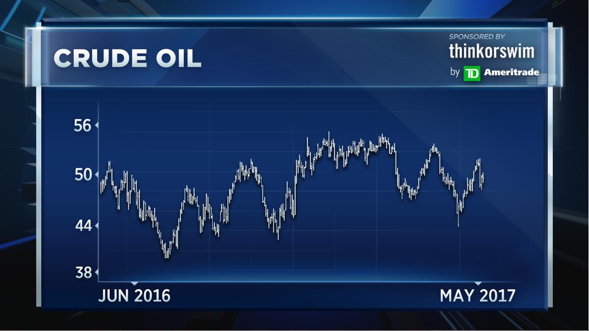 The oil price, Iran and Saudi's economy