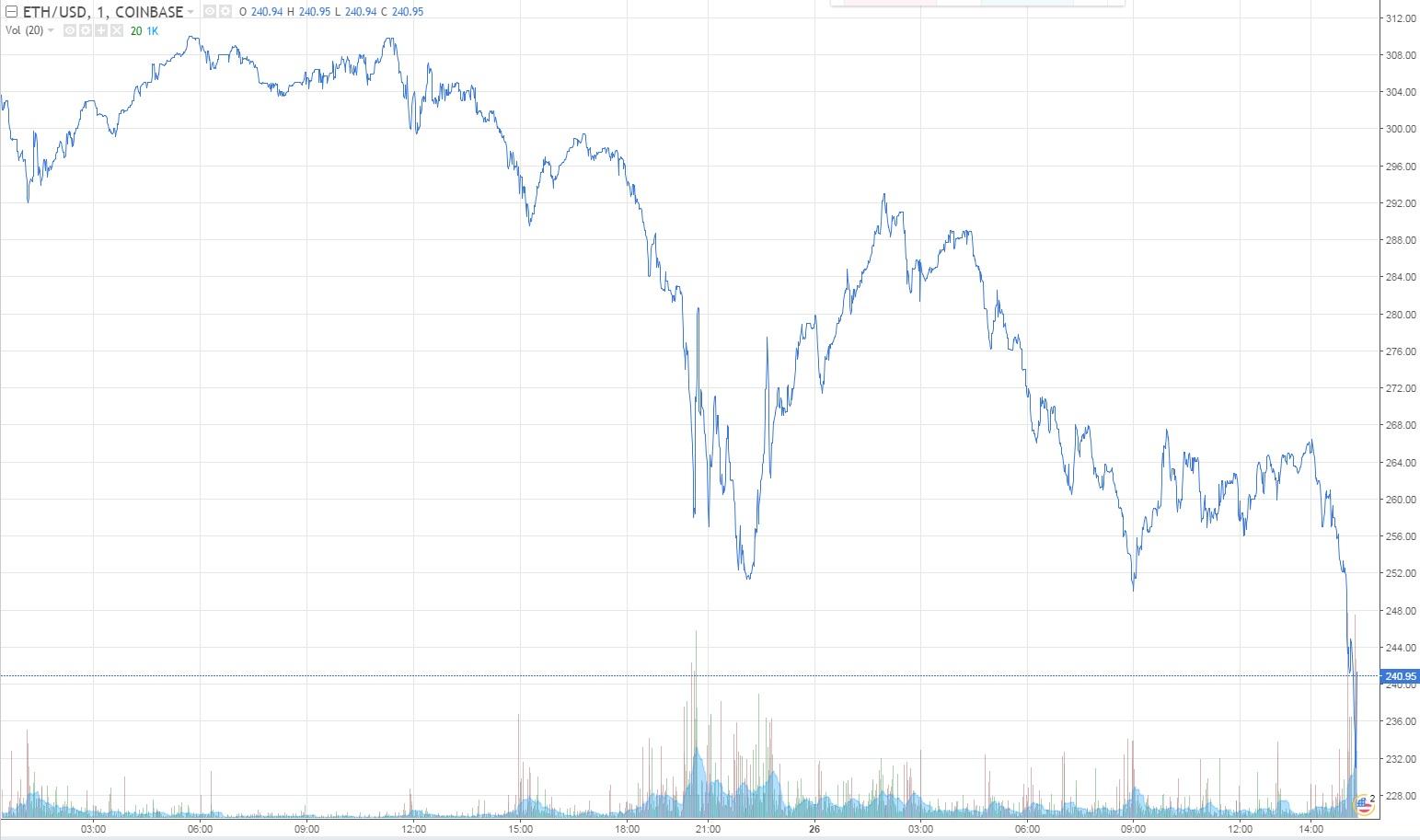 Bitcoin Log Chart Cnbc Fast Money Ethereum