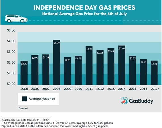 Cheapest Gas Prices >> July 4th Travelers Will See Cheapest Gas Prices In 12 Years