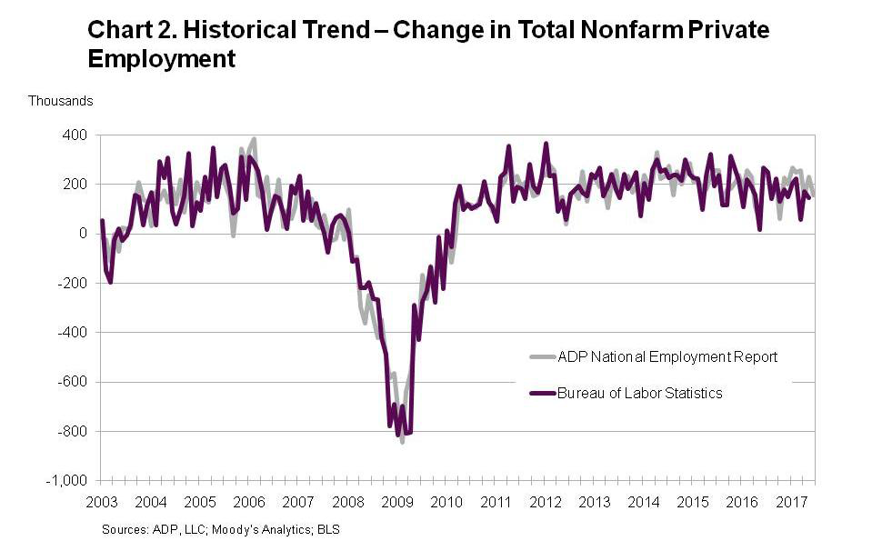 ADP: Private Sector Employment Increased By 158000 Jobs In June