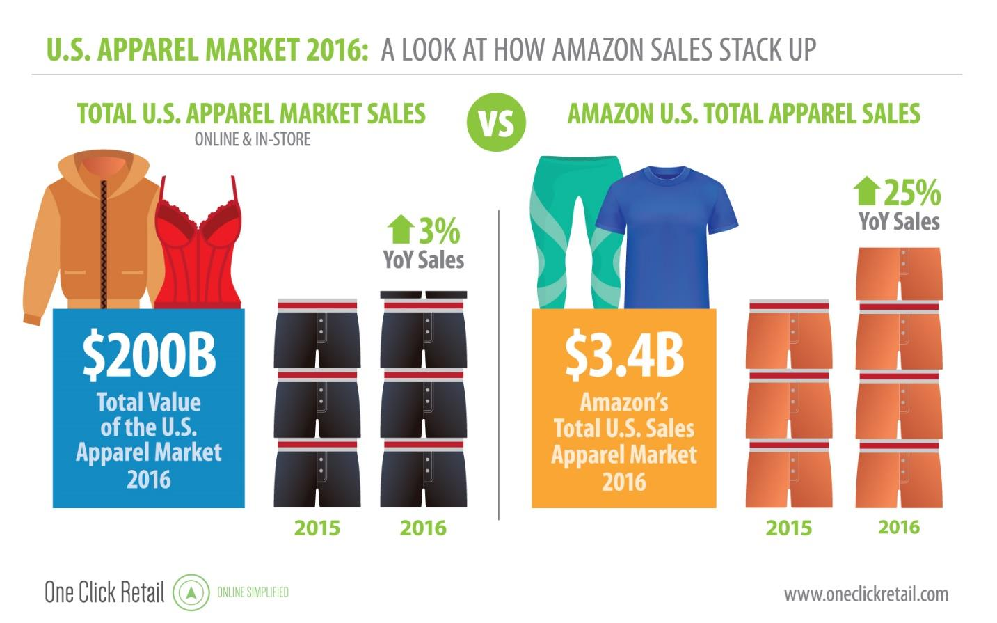 Here's how the Amazon effect is hitting the apparel industry