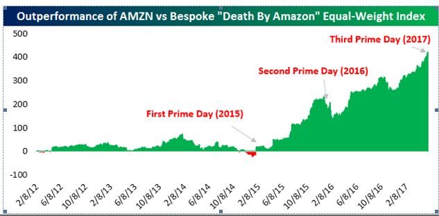 Amazons Victims These Stocks Have Lost 70 Billion So Far This Year
