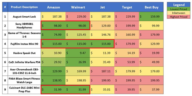 Prime Day lets us see why Wal-Mart stands a chance against