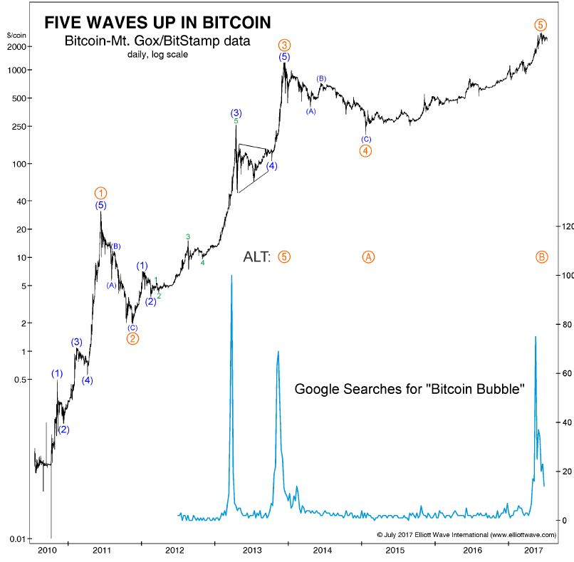 Source The Elliott Wave Theorist