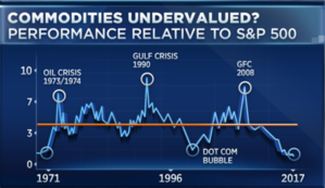 1500654676_commodities_undervalued.PNG