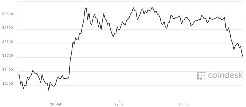 Bitcoin lai giam diem truoc lo ngai bi phan chia