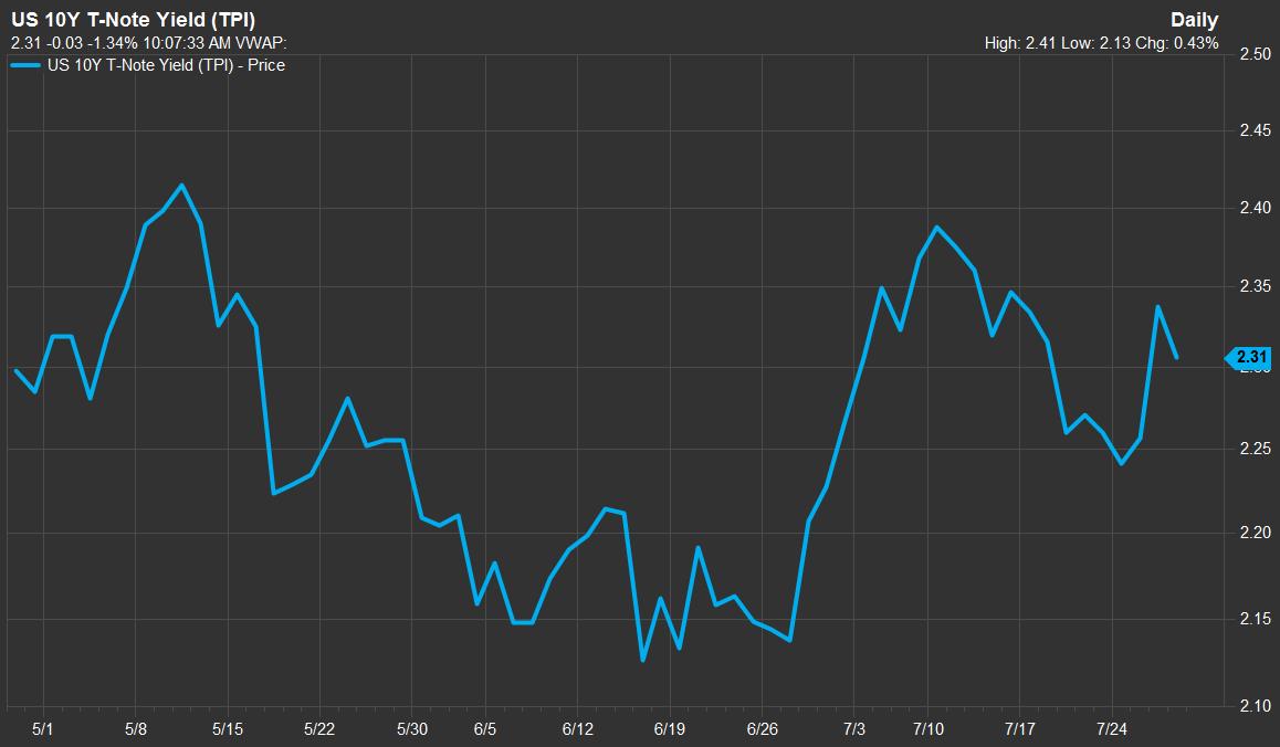 United States dollar falls despite solid data