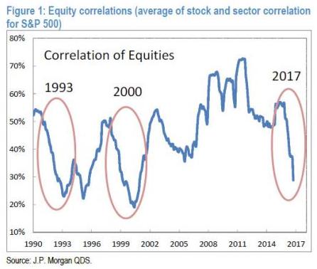 """科技股、金融股""""你涨我就跌"""" 高盛称异常分化将在年内终结"""