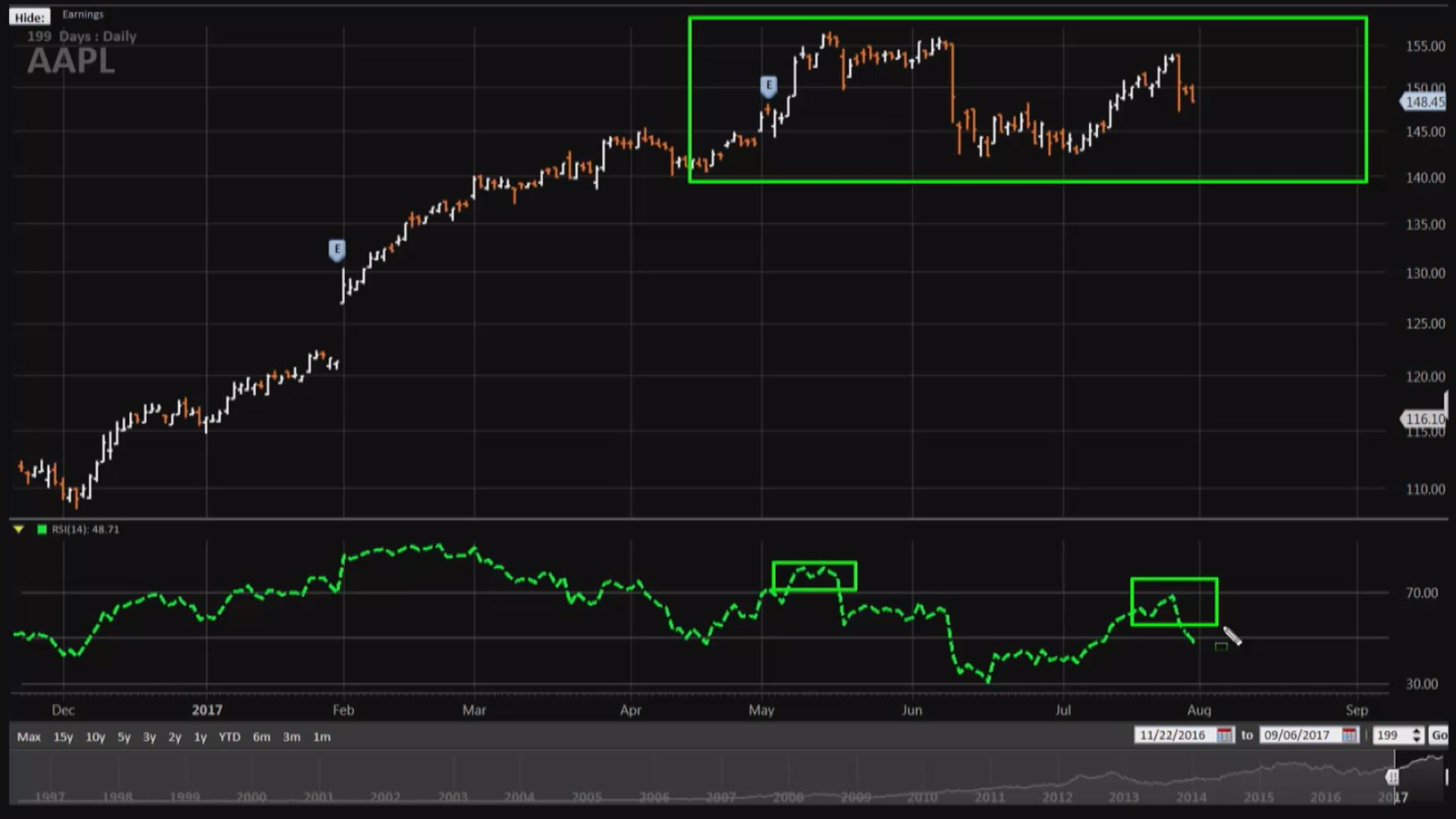 How one trader plans to triple his money in apple to play this range to his advantage gordon suggested using a put butterfly trade structure this involves selling two option contracts at a middle strike buycottarizona