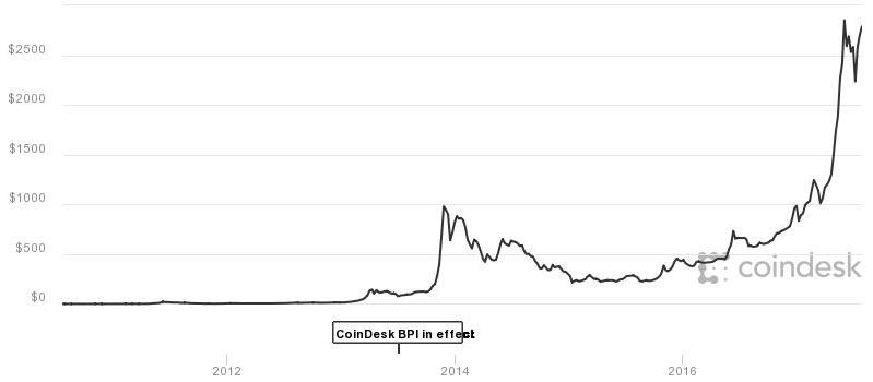 how trade bitcoin Montserrat
