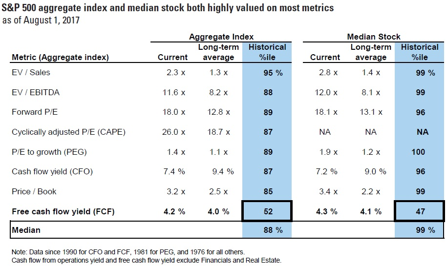 Goldman By This One Measure Stock Market Still Looks Cheap