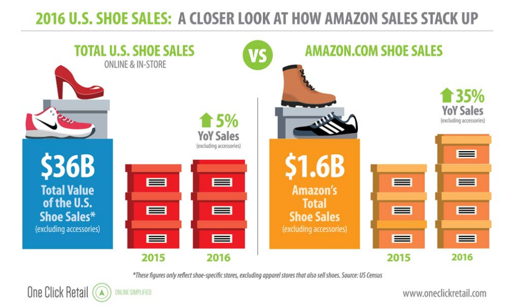 314f31b0ecafe Amazon's shoe business sees double-digit growth, and the year is ...