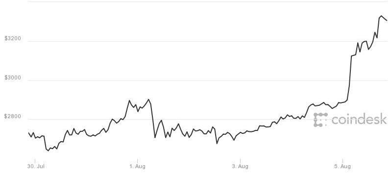 Bitcoin vuot moc 3.300 USD, len muc cao nhat lich su