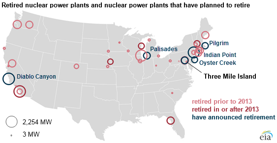 five nuclear power plants have shuttered across the country since 2013 another six have plans to shut down and four of those would close well ahead of