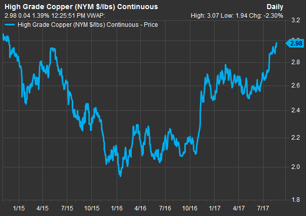 Freeport McMoRan leads S&P 500 gainers as metals prices rally