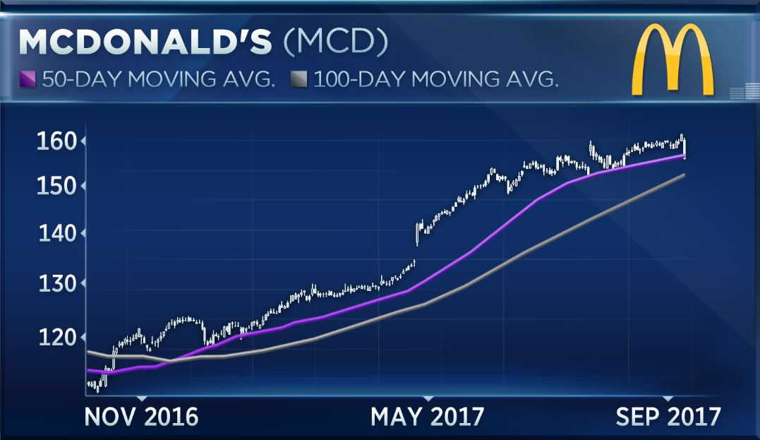 Why Some Say Its Time To Buy Beaten Down Shares Of Mcdonalds