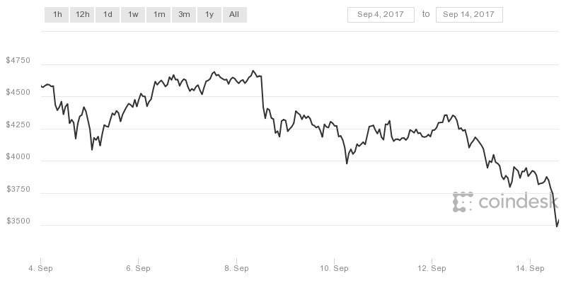 best bitcoin to usd Sweden