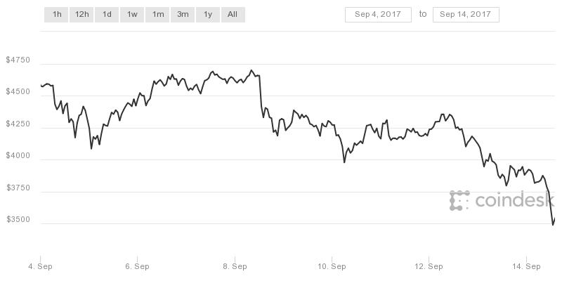 Bitcoin lai giam manh vi mot san giao dich Trung Quoc chuan bi dong cua