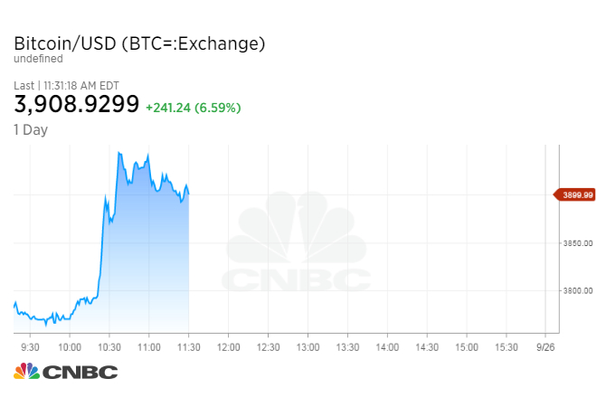Bitcoin's price is spiking by 7 percent right now - CNBC