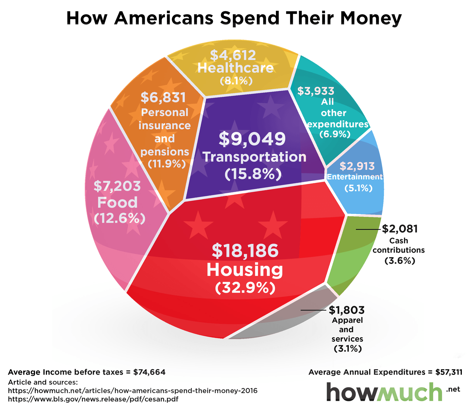 How your spending compares to the average american and us government for comparisons sake heres how america spent its 384 trillion in 2015 according to the national priorities project nvjuhfo Image collections