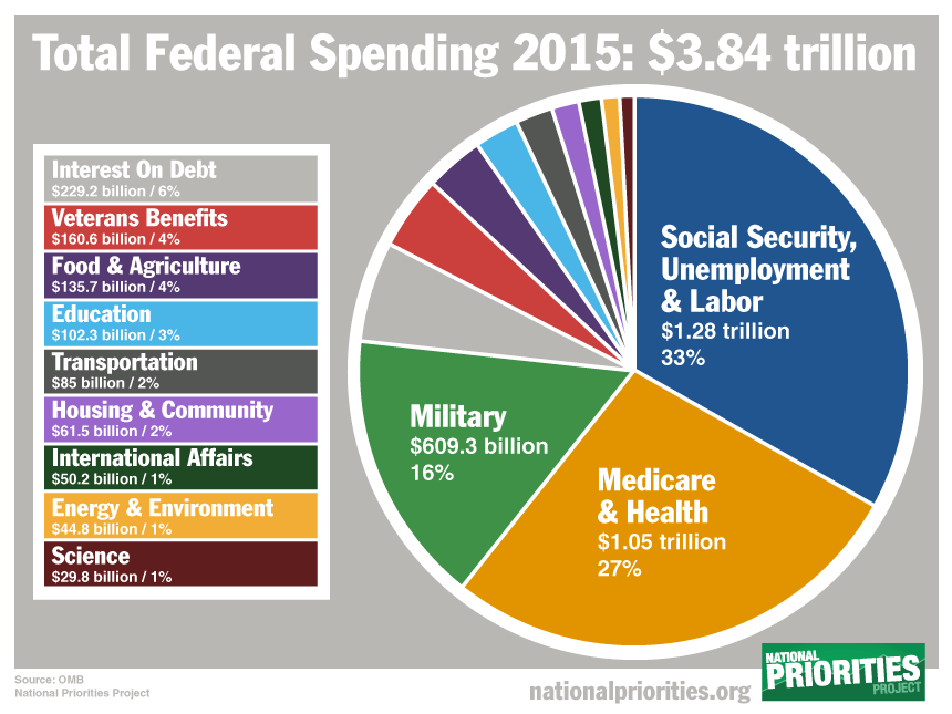 How Your Spending Compares To The Average American And Us Government