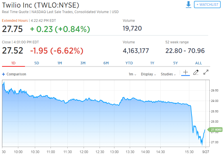 Stock Jolted Higher, On Winner's List Today: Twilio Inc. (NYSE:TWLO)