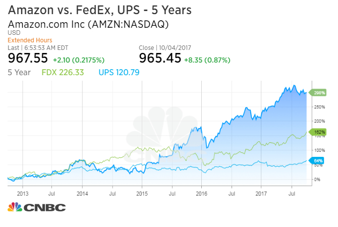 UPS, FedEx stocks fall as Amazon moves further into delivery space