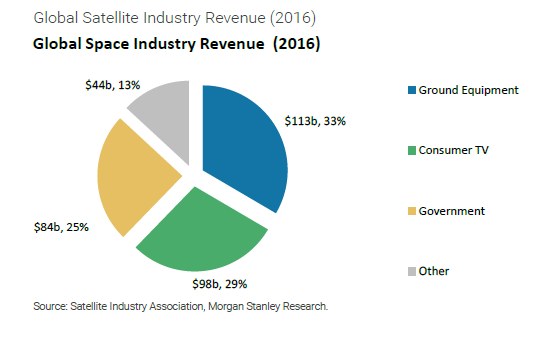 Morgan Stanley how to invest in 1 trillion space industry 1507822911 morgan stanley 2016