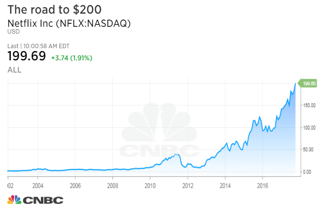 Netflix Stock Quote Enchanting Netflix Stock Surges Past $200 For First Time