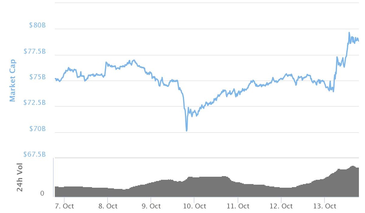 Market Capitalization Of All Digital Currencies Except Bitcoin Last 7 Days