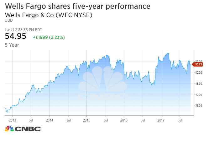 Wells Fargo & Company (NYSE:WFC) Trading Down - Short Interest Down by -6.69%