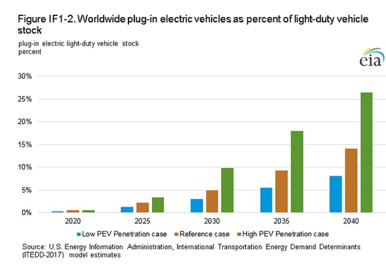 In A More Conservative Scenario Electric Vehicles Total 56 Million By 2030 Iea Reports Another Which The World Tackles Climate Change