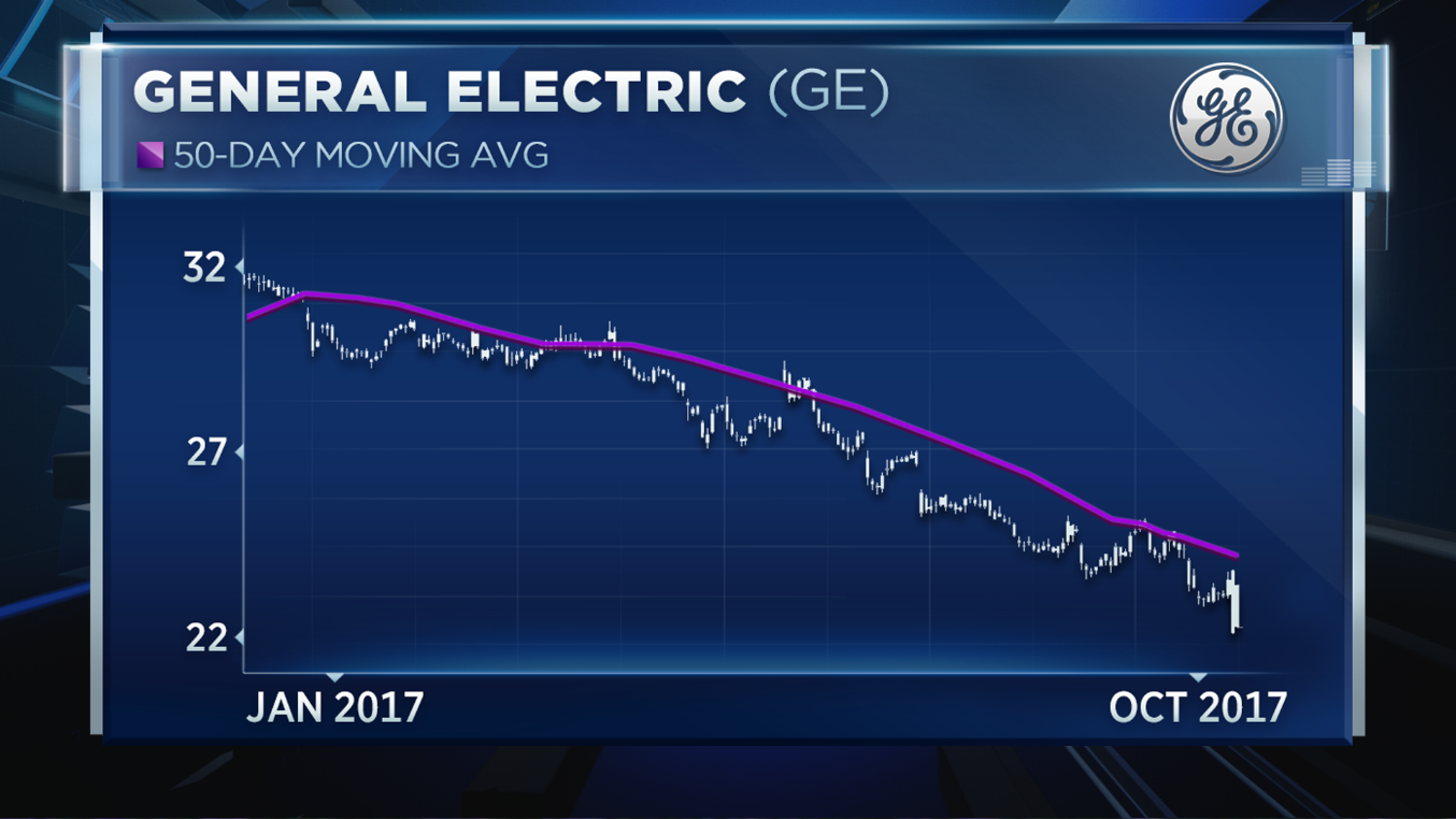 Ge shares are entering a death cross looking at a short term chart of ge ross pointed to the stocks falling 50 day moving average as proof of just how strong this downtrend is and the biocorpaavc Gallery