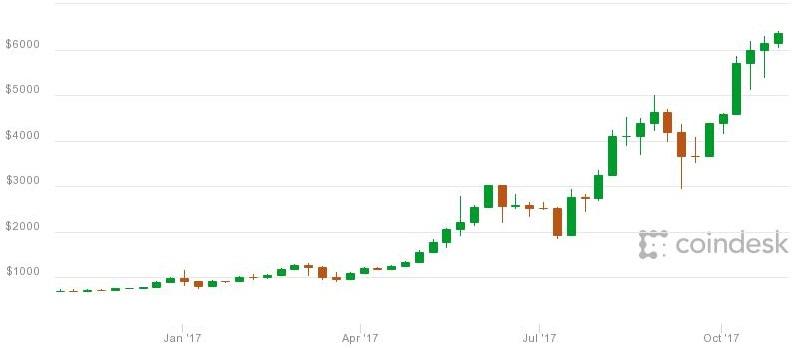 Bitcoin se len 20.000USD?