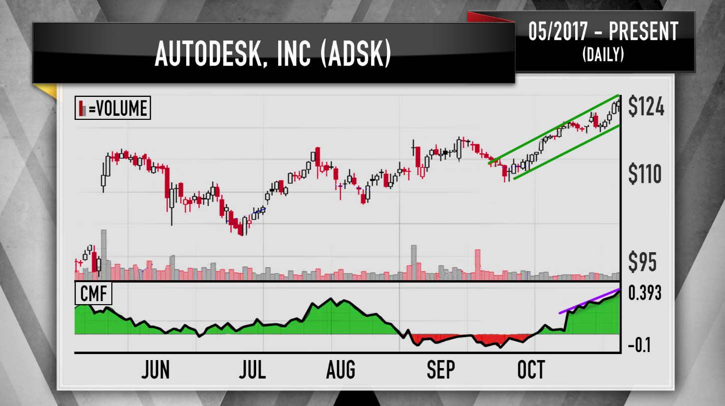 Cramers charts reveal red hot software stocks have more room to run recently autodesk transitioned from selling its products for high licensing fees to a software as a service model and its started to pay off malvernweather Images