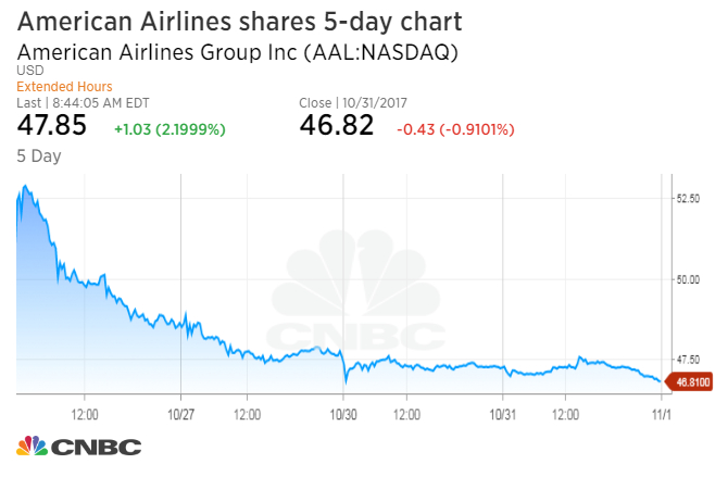 Jpmorgan Upgrades American Airlines Calls Stock Sell Off Overdone