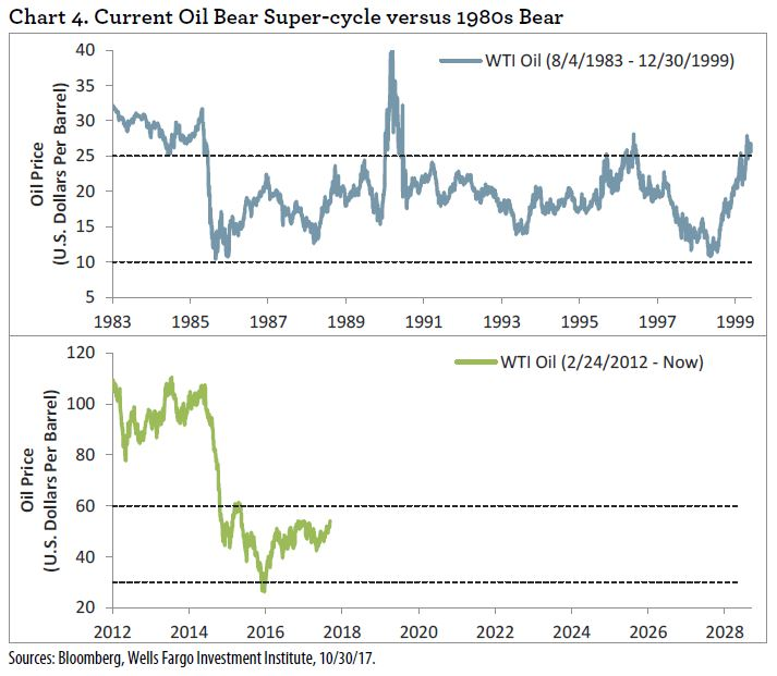 Bear Market In Oil May Last Another Decade