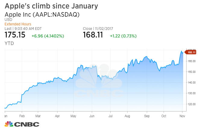 Citigroup Here Are Five Reasons Apple Will Continue To Climb